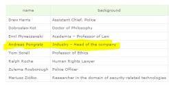 Ethik Board